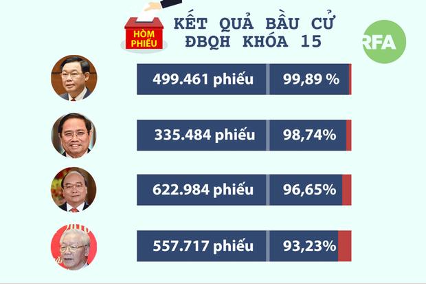 Tứ trụ trúng cử đại biểu Quốc hội, ứng viên tự do Lương Thế Huy thất cử